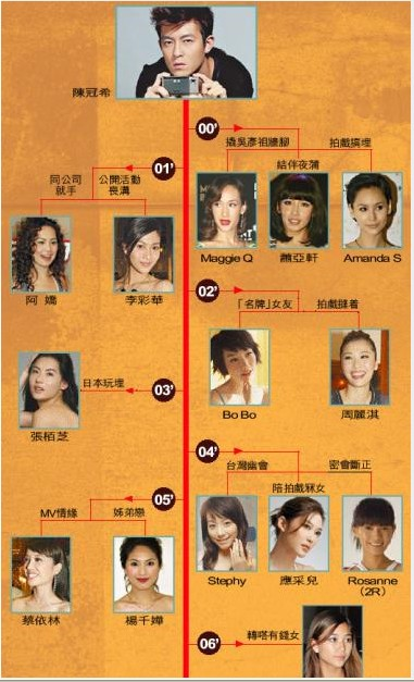 Edison Chen Girlfriends Timeline